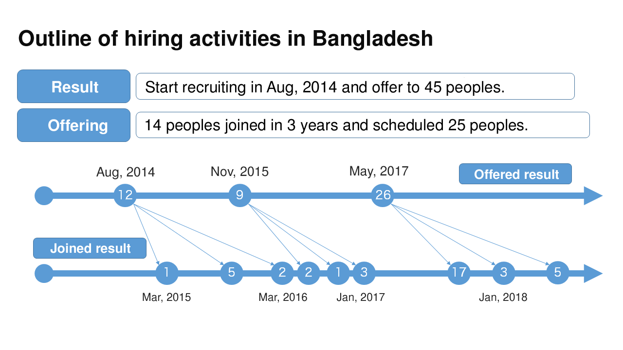 overview of recruiting bangladeshi